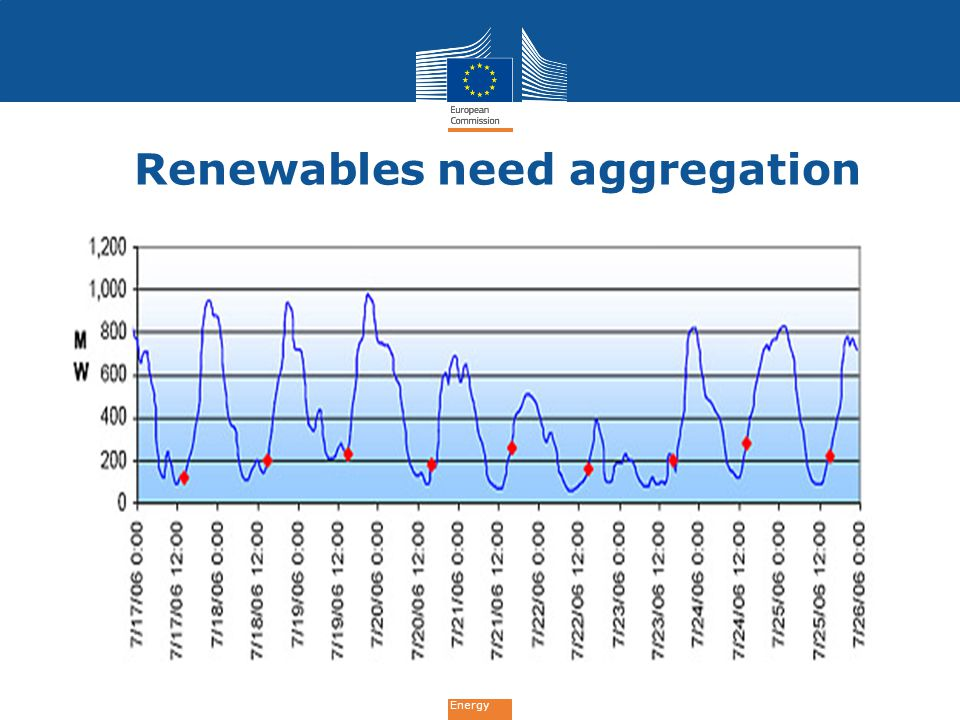 Renewables need aggregation