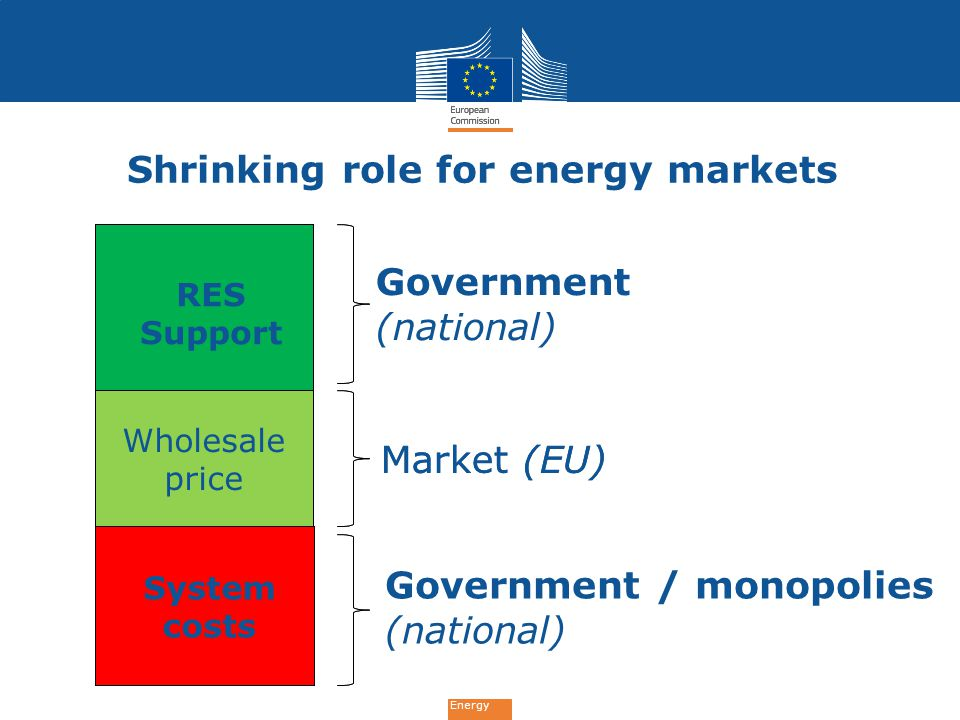 Shrinking role for energy markets