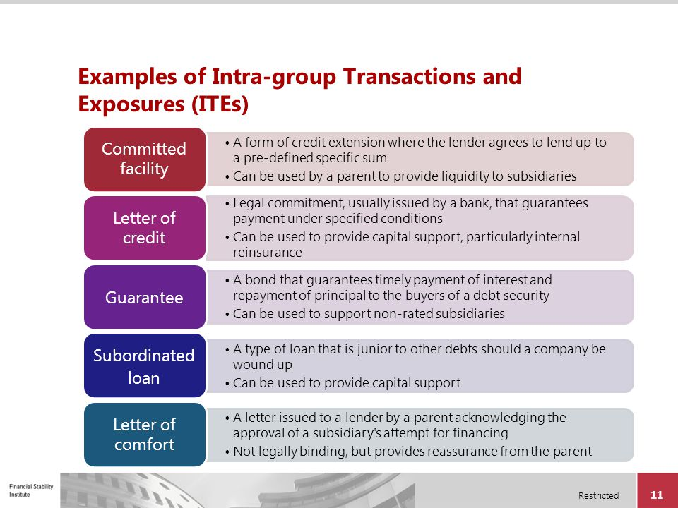 Examples of Intra-group Transactions and Exposures (ITEs)