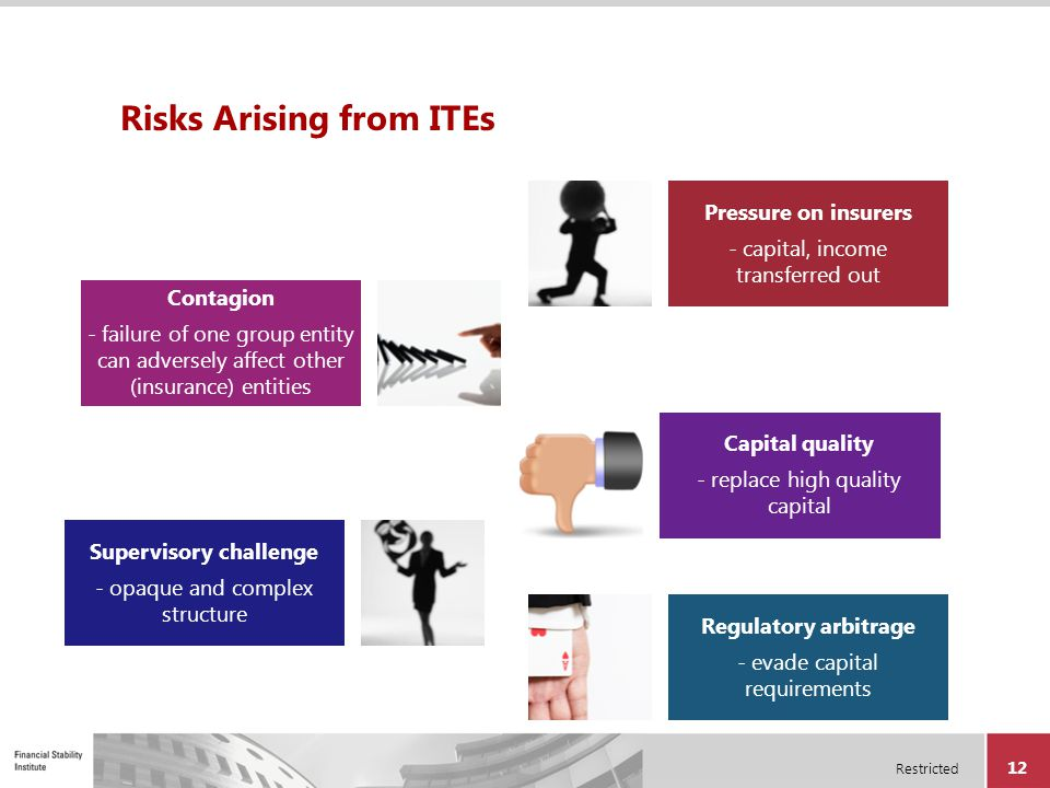 Risks Arising from ITEs