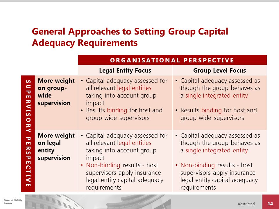 General Approaches to Setting Group Capital Adequacy Requirements