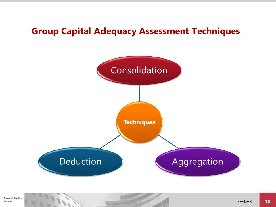 Group Capital Adequacy Assessment Techniques