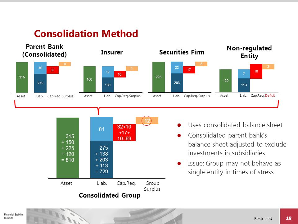 Parent Bank (Consolidated)