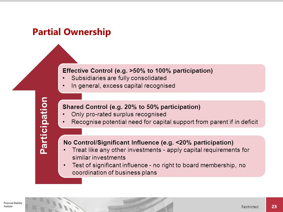 Partial Ownership Participation