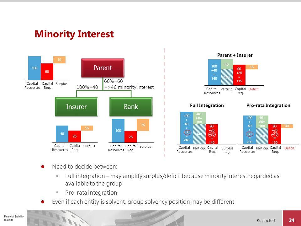 Minority Interest Parent Insurer Bank Need to decide between: