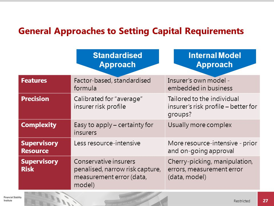 General Approaches to Setting Capital Requirements