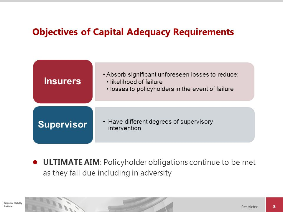 Objectives of Capital Adequacy Requirements