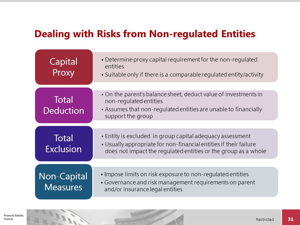 Dealing with Risks from Non-regulated Entities