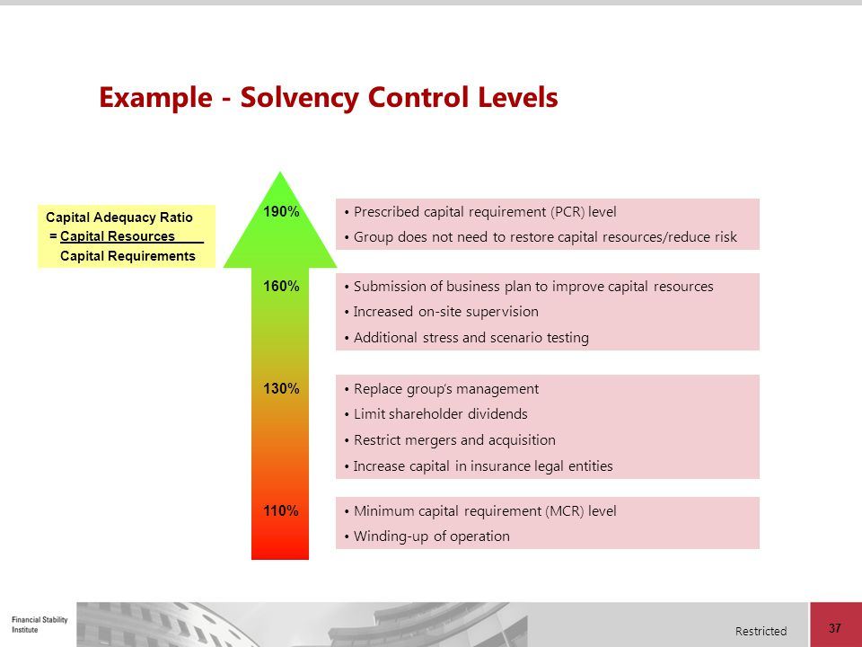 Example - Solvency Control Levels