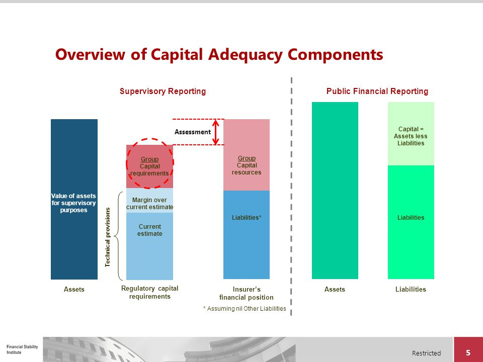 Overview of Capital Adequacy Components