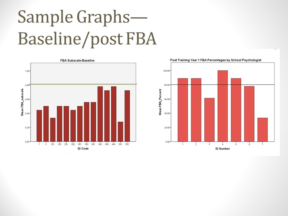 Sample Graphs—Baseline/post FBA