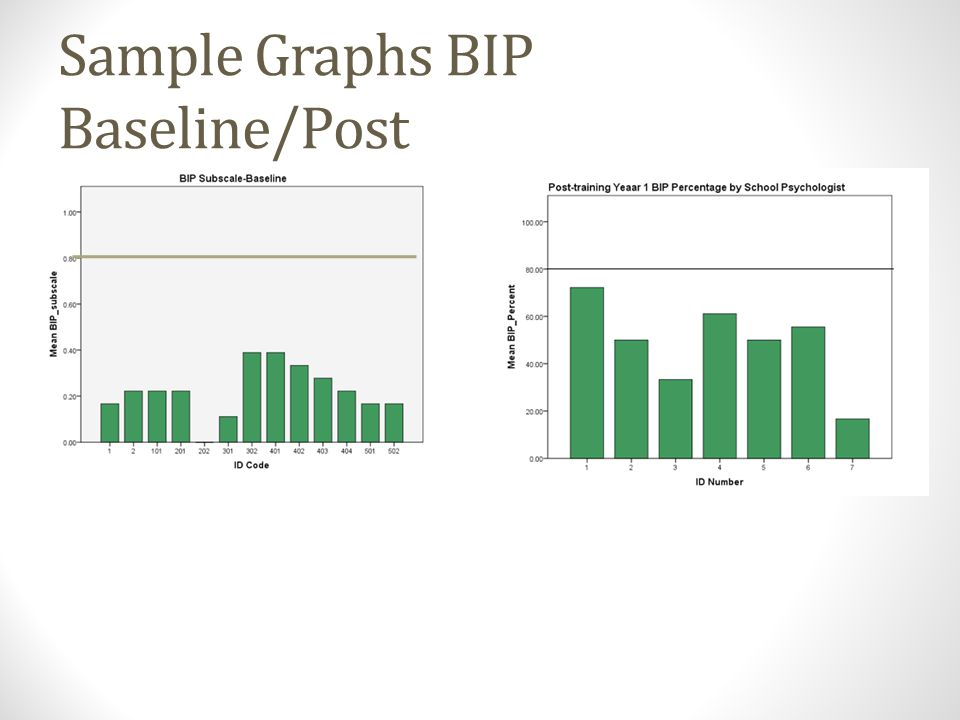 Sample Graphs BIP Baseline/Post