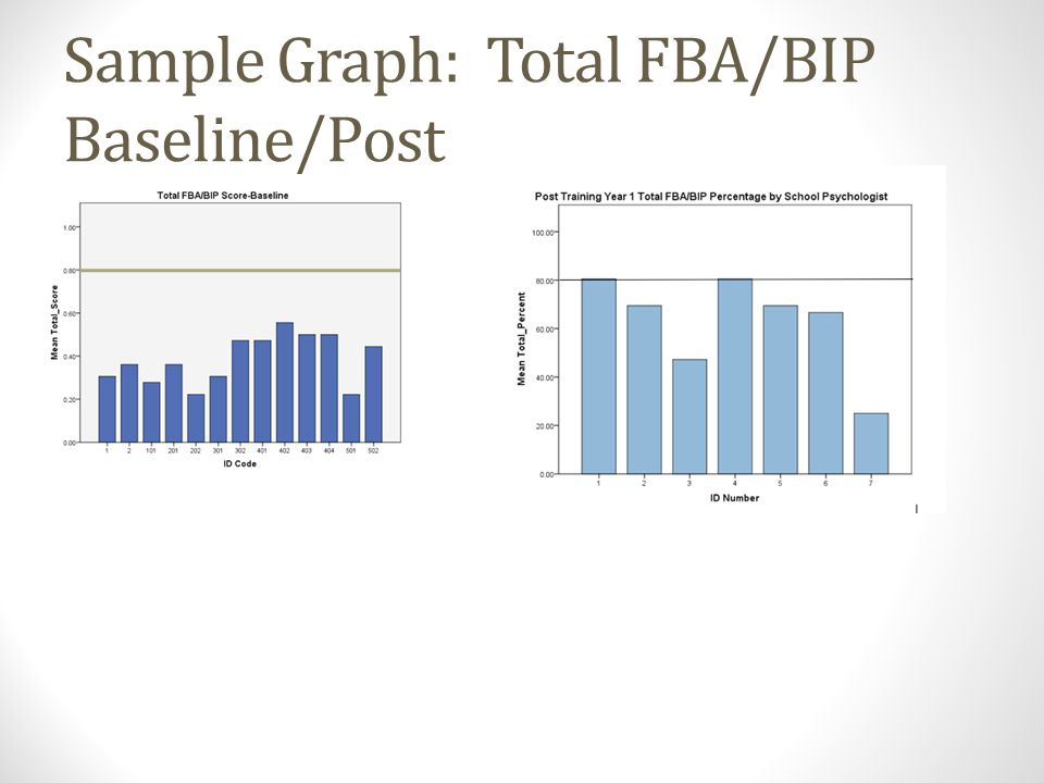 Sample Graph: Total FBA/BIP Baseline/Post