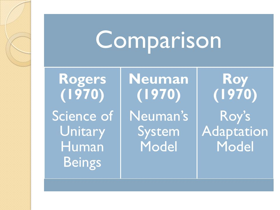 Comparison Rogers (1970) Science of Unitary Human Beings Neuman (1970)