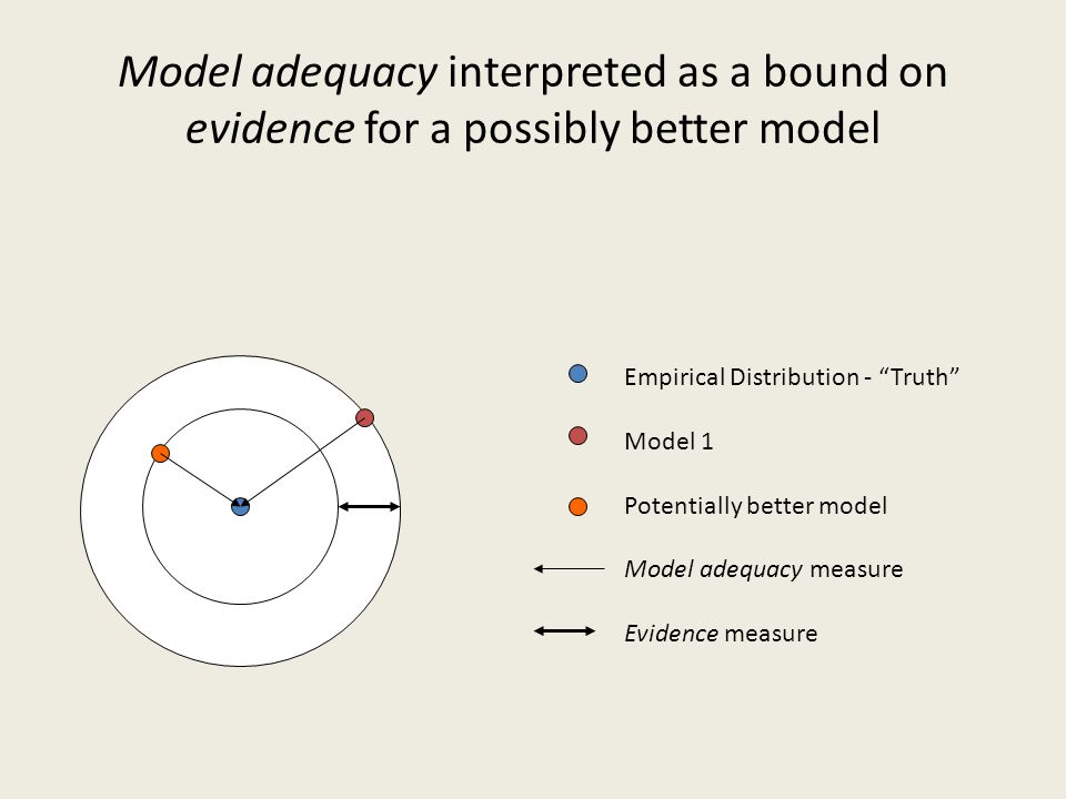 Model adequacy interpreted as a bound on evidence for a possibly better model