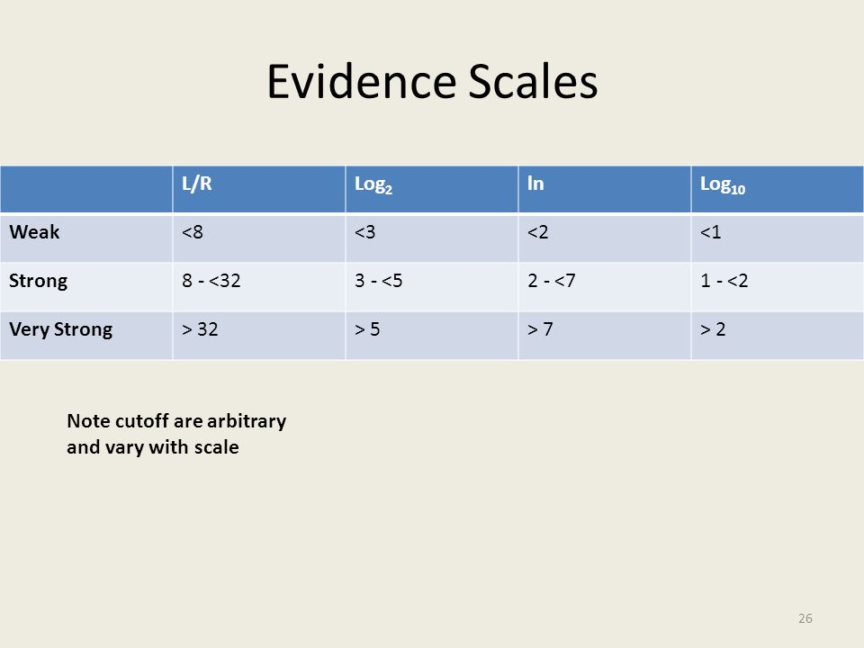Evidence Scales L/R Log2 ln Log10 Weak <8 <3 <2 <1 Strong