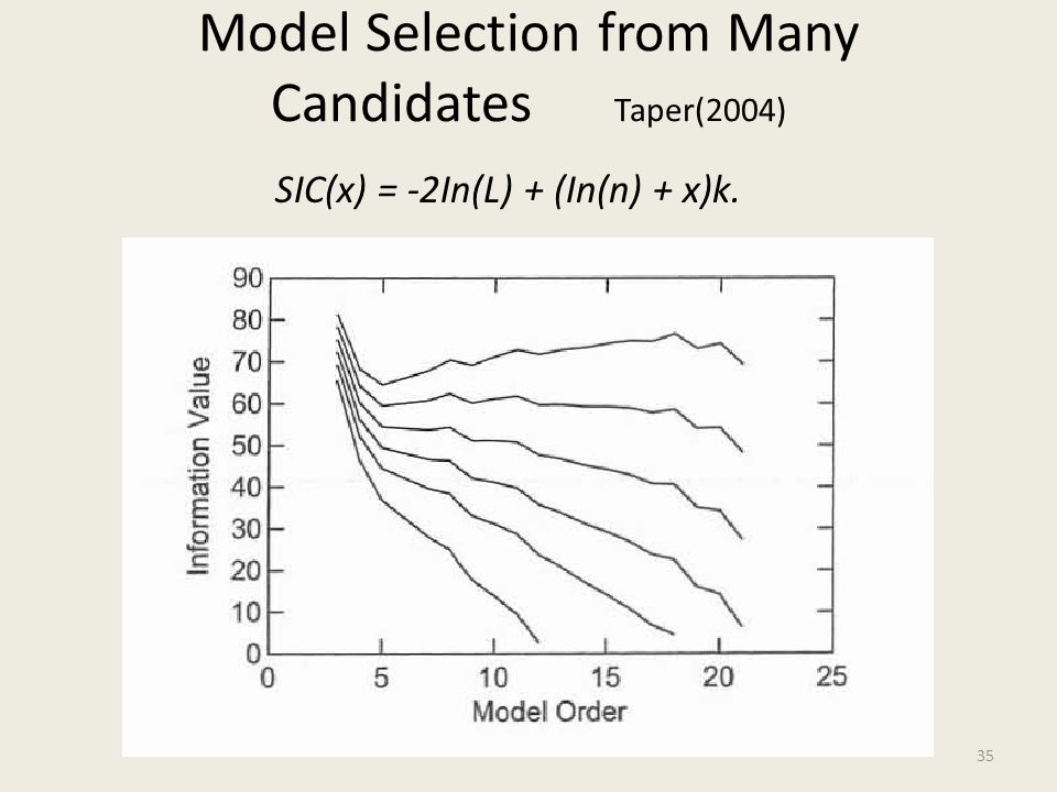 Model Selection from Many Candidates Taper(2004)
