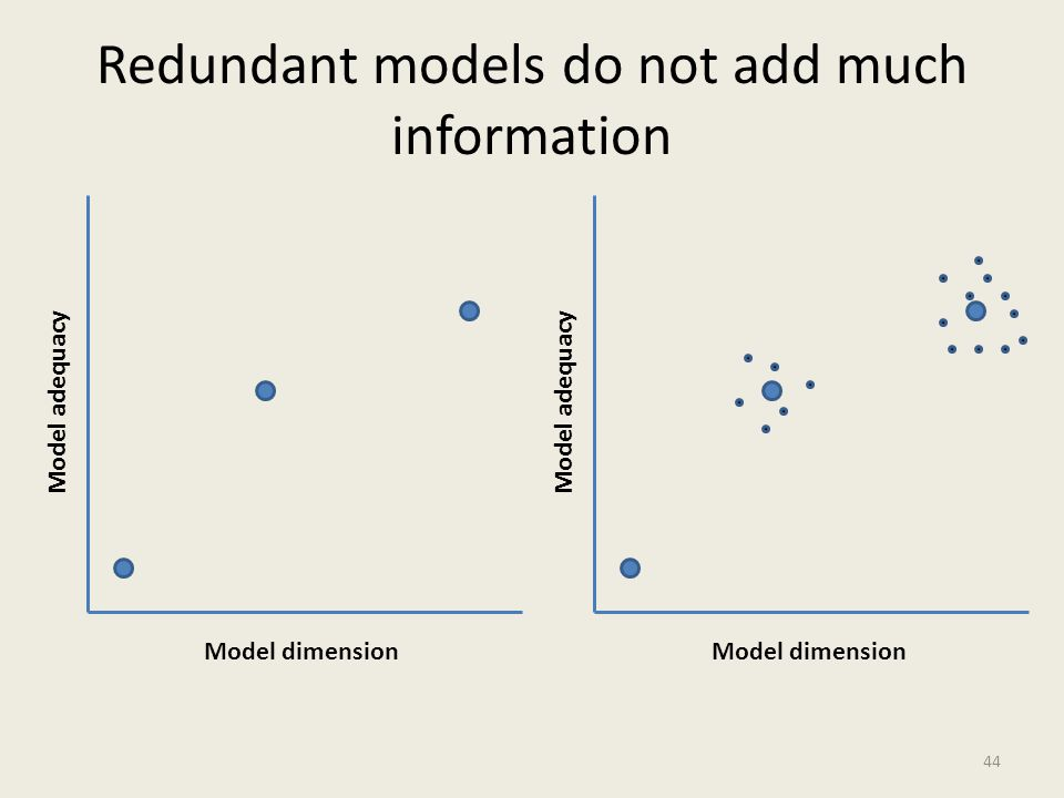 Redundant models do not add much information