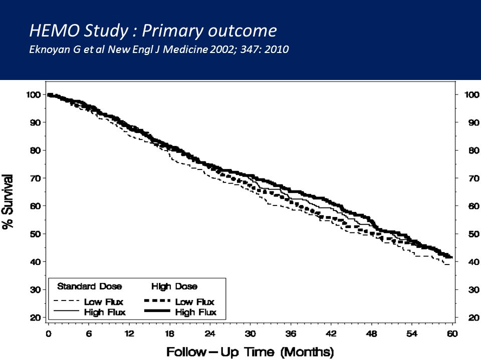 HEMO Study : Primary outcome Eknoyan G et al New Engl J Medicine 2002; 347: 2010