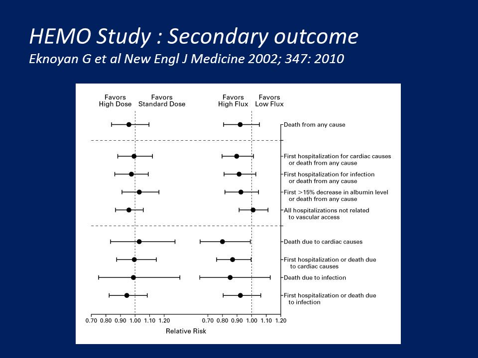 HEMO Study : Secondary outcome Eknoyan G et al New Engl J Medicine 2002; 347: 2010