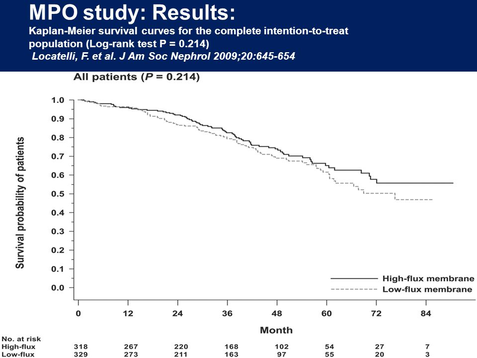 MPO study: Results: Kaplan-Meier survival curves for the complete intention-to-treat population (Log-rank test P = 0.214) Locatelli, F.