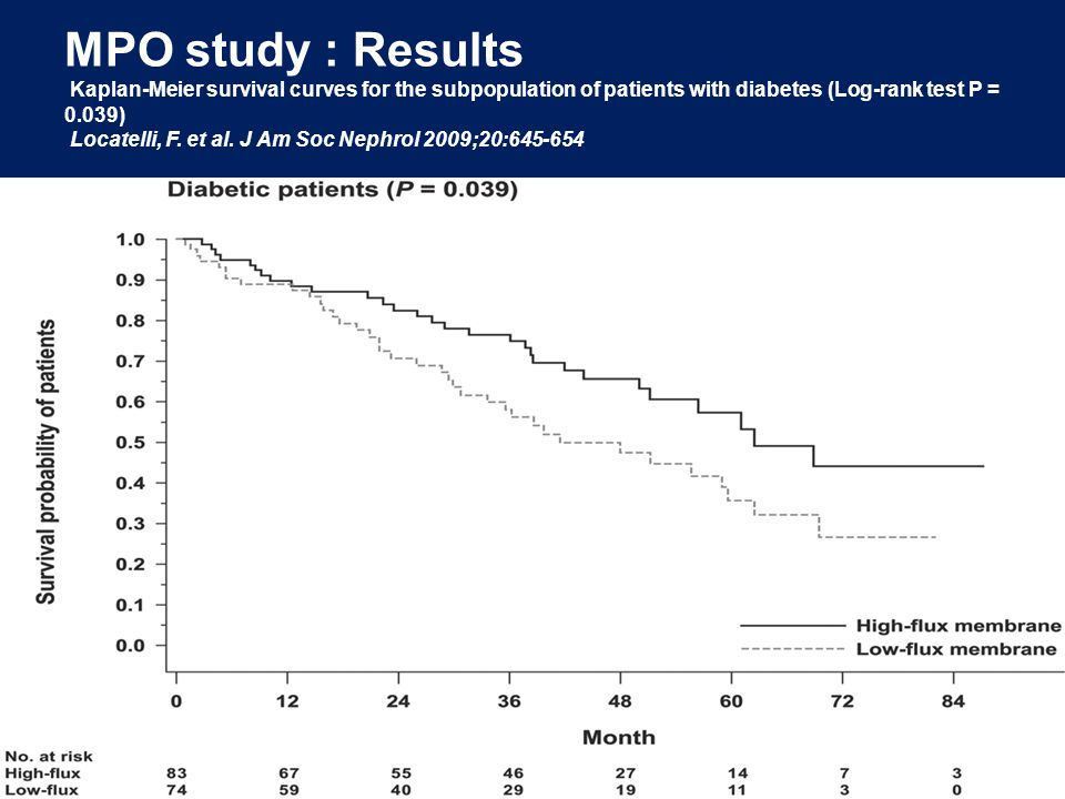 MPO study : Results Kaplan-Meier survival curves for the subpopulation of patients with diabetes (Log-rank test P = 0.039) Locatelli, F.