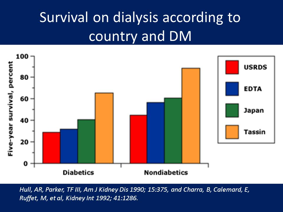 Survival on dialysis according to country and DM