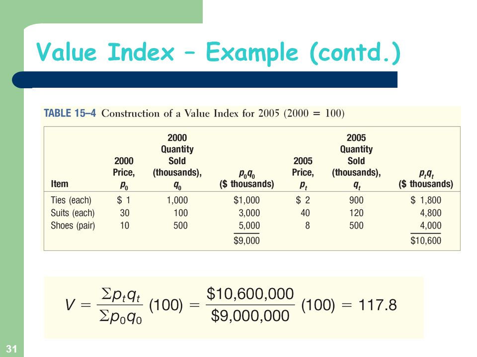 Value Index – Example (contd.)