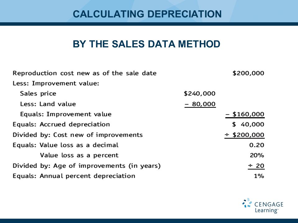 BY THE SALES DATA METHOD