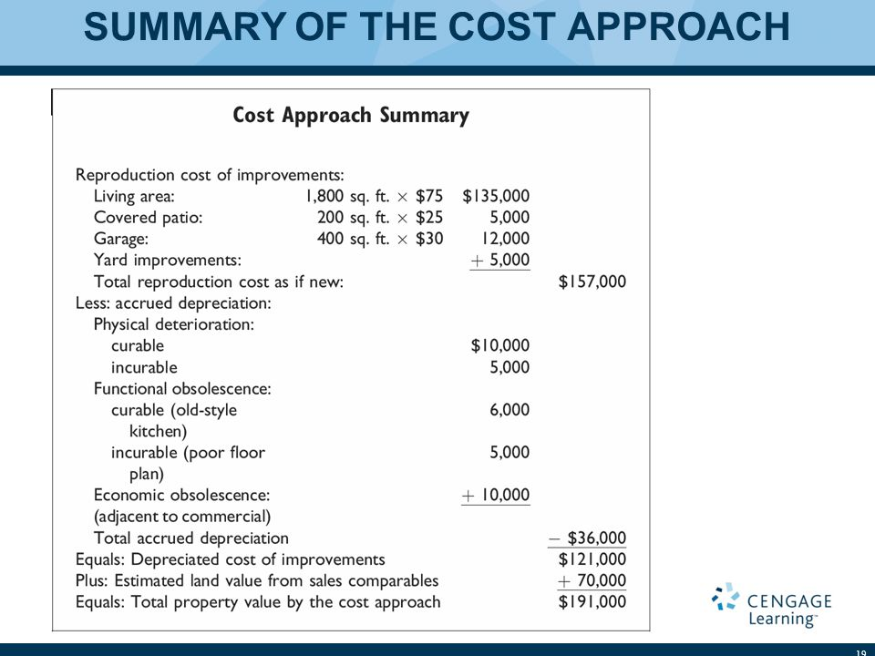 SUMMARY OF THE COST APPROACH
