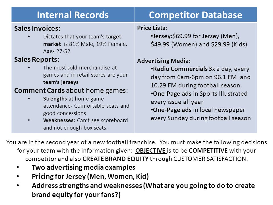 Internal Records Competitor Database