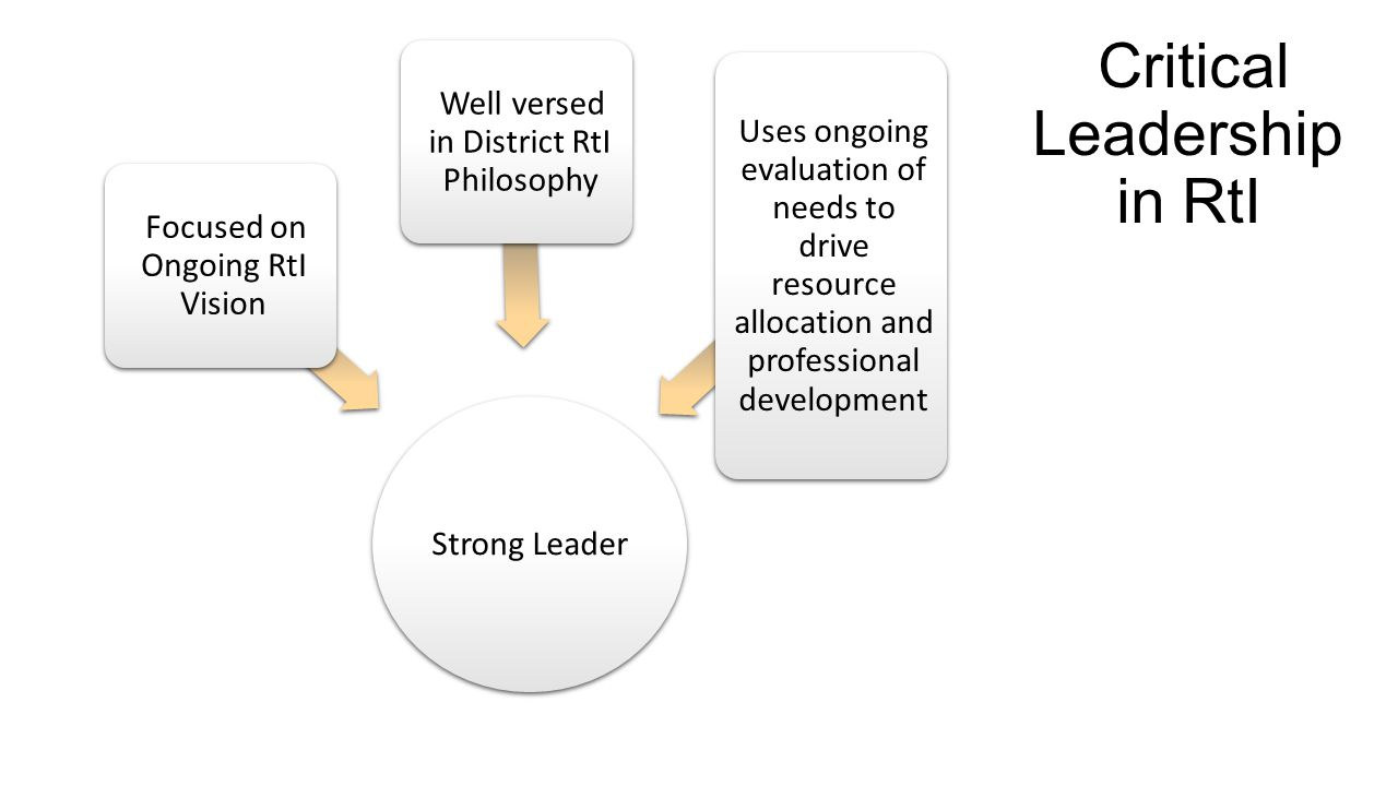 Critical Leadership in RtI