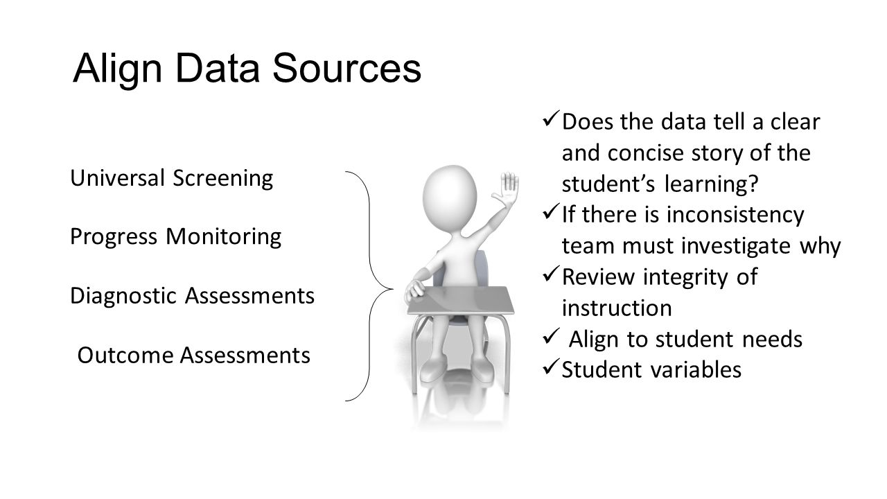 Align Data Sources Does the data tell a clear and concise story of the student's learning If there is inconsistency team must investigate why.