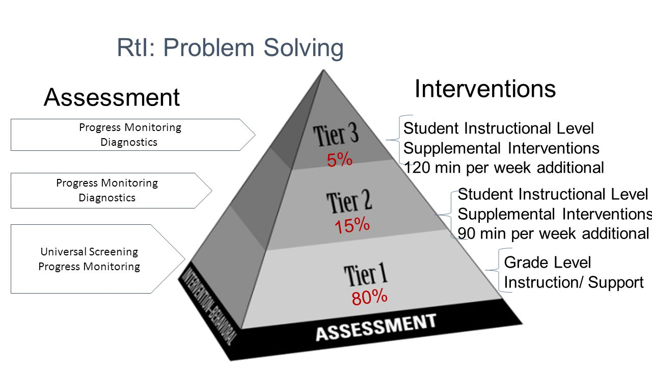 RtI: Problem Solving Interventions Assessment 5% 15% 80%