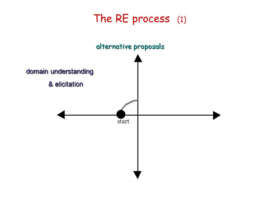 The RE process (1) alternative proposals domain understanding