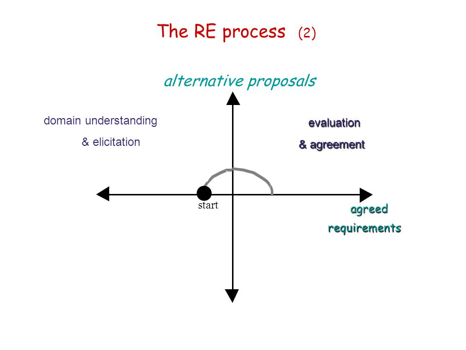 The RE process (2) alternative proposals domain understanding