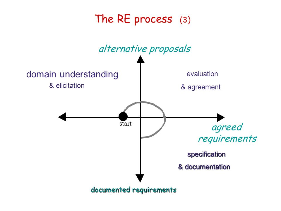 The RE process (3) alternative proposals domain understanding agreed