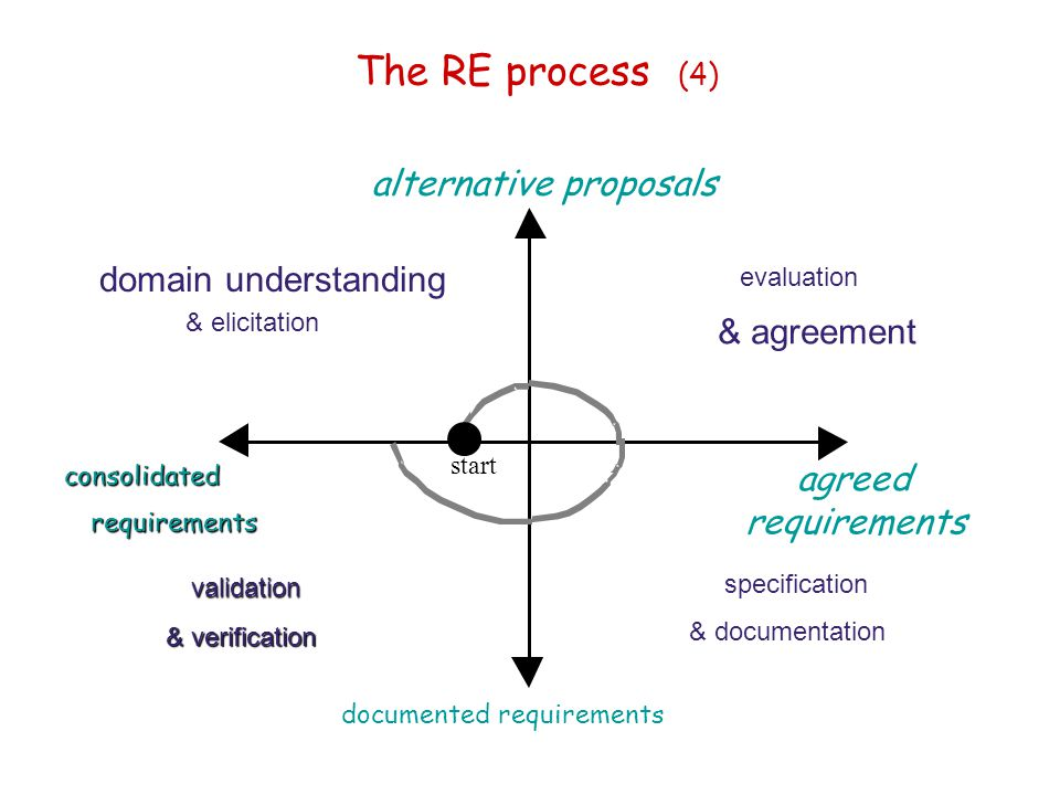 The RE process (4) alternative proposals domain understanding