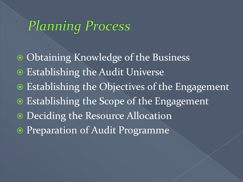 Planning Process Obtaining Knowledge of the Business