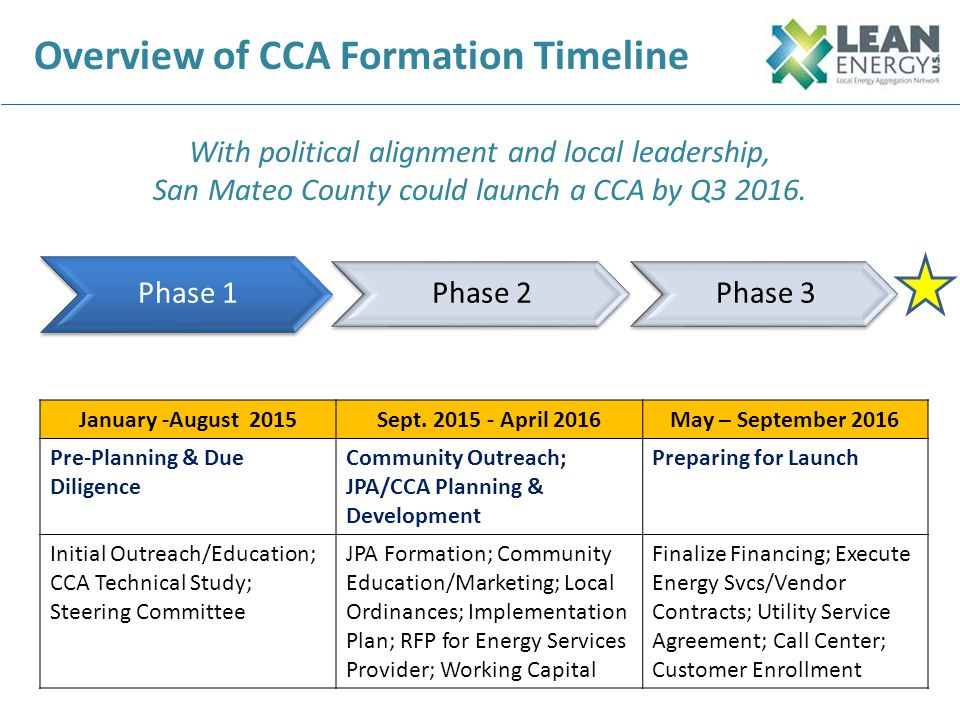 Overview of CCA Formation Timeline