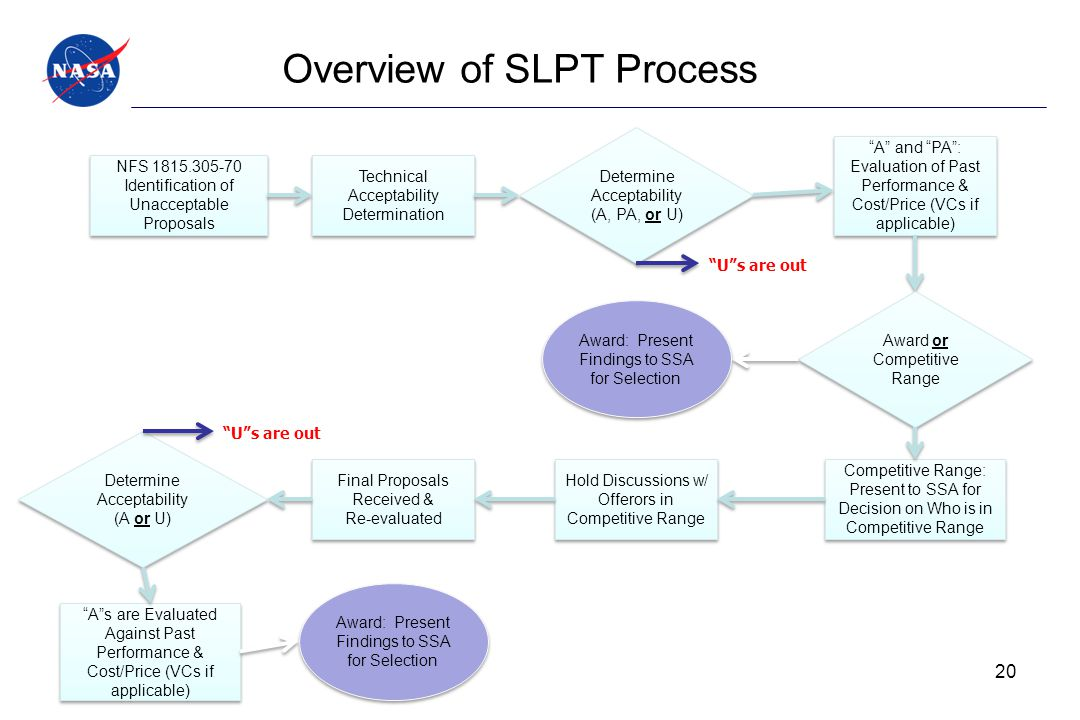 Overview of SLPT Process