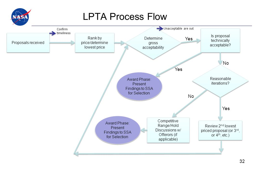 LPTA Process Flow Yes No Yes No Yes Determine gross acceptability