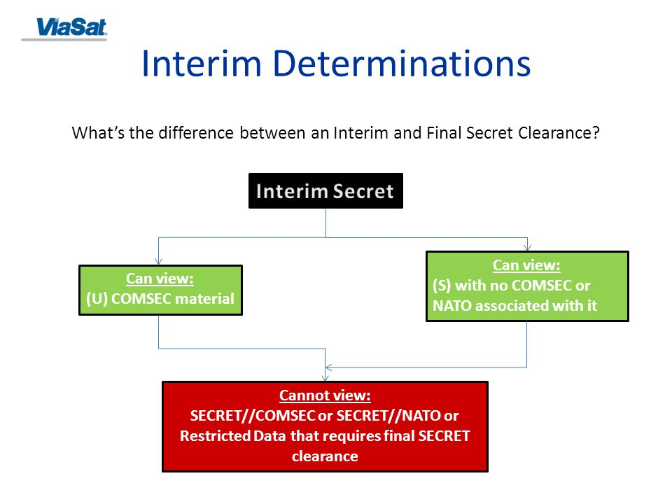 Interim Determinations