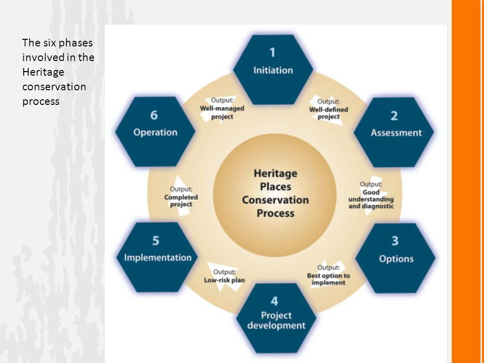 The six phases involved in the Heritage conservation process
