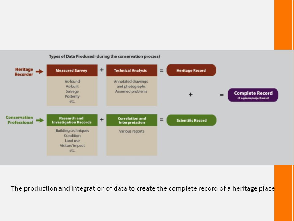 The production and integration of data to create the complete record of a heritage place