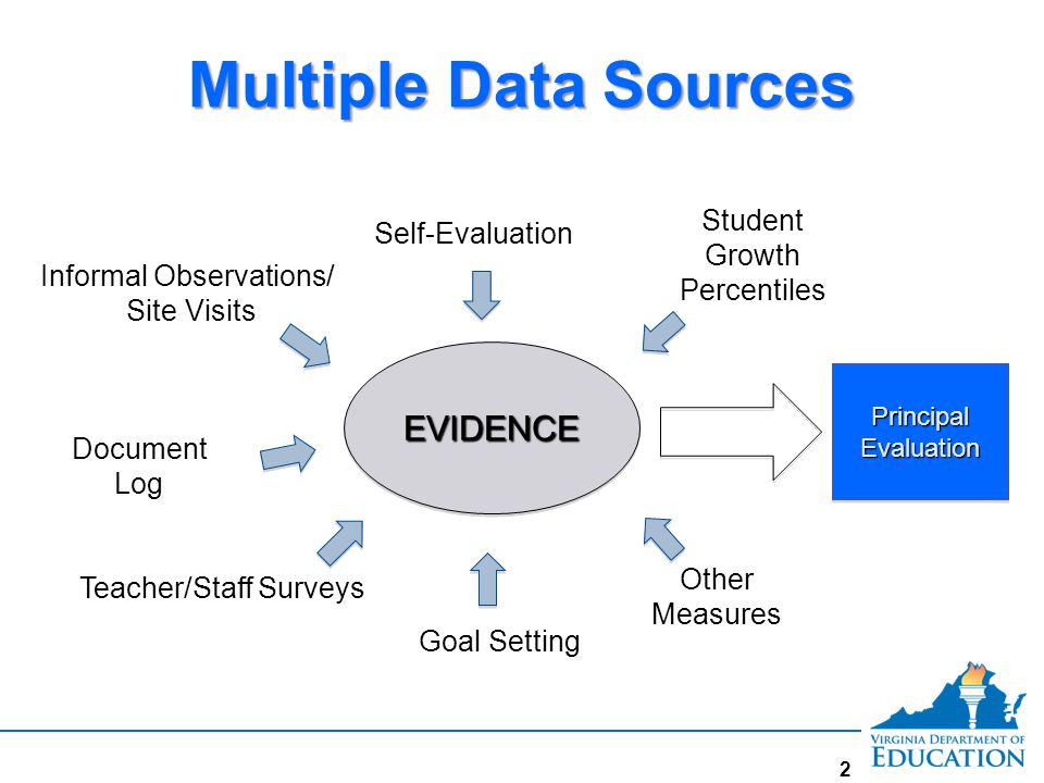 Multiple Data Sources EVIDENCE Student Growth Percentiles