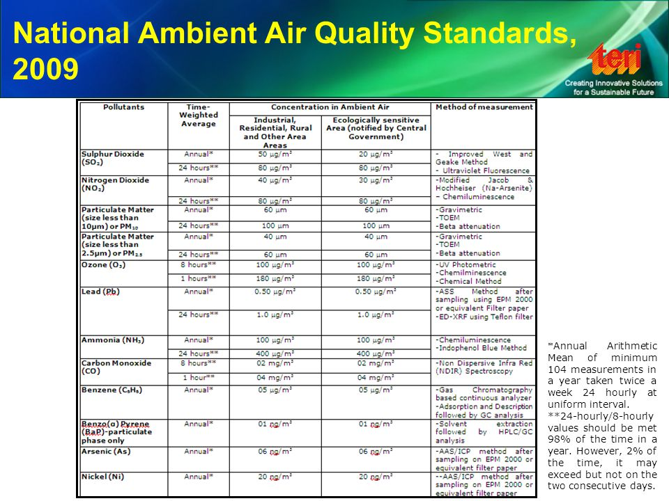National Ambient Air Quality Standards, 2009