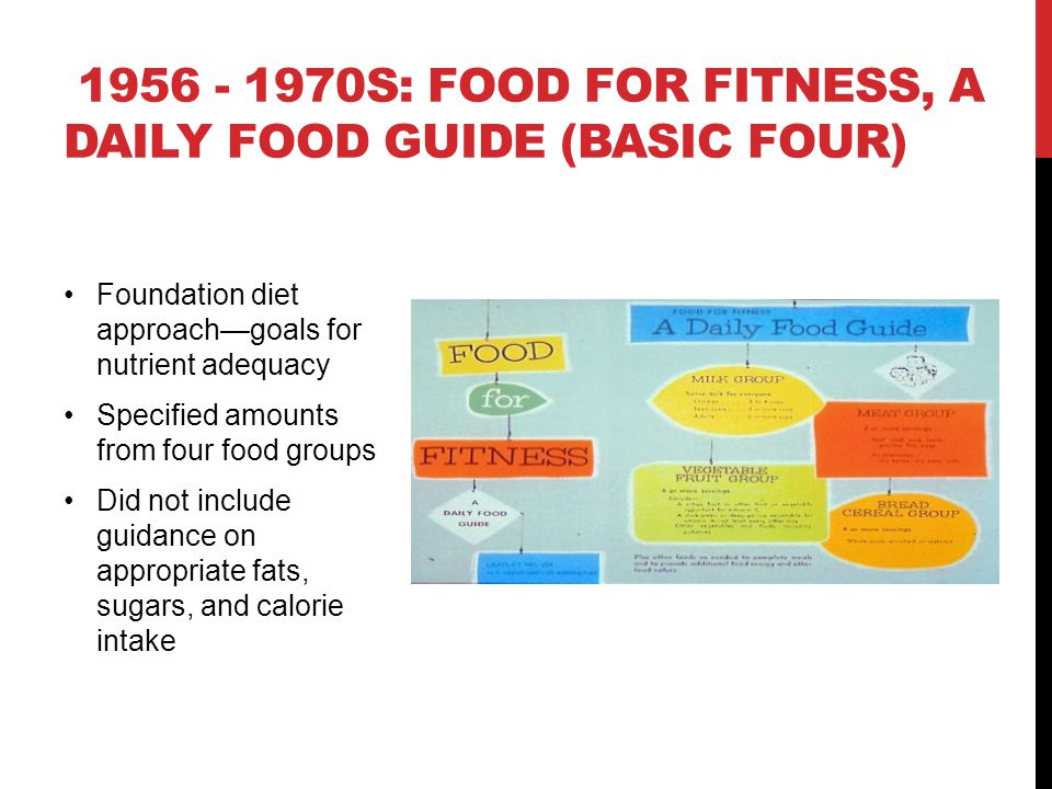 1956 - 1970s: Food for Fitness, A Daily Food Guide (Basic Four)