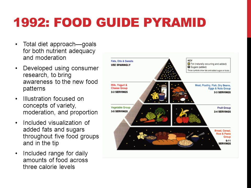 1992: Food Guide Pyramid Total diet approach—goals for both nutrient adequacy and moderation.