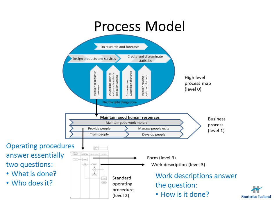 Process Model Operating procedures answer essentially two questions: